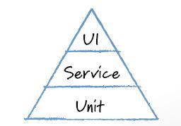 Automation Test Pyramid