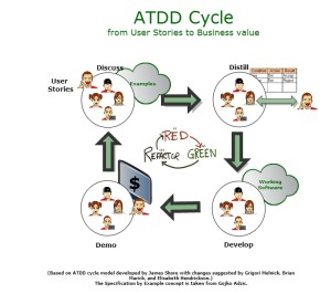 Our ATDD approach