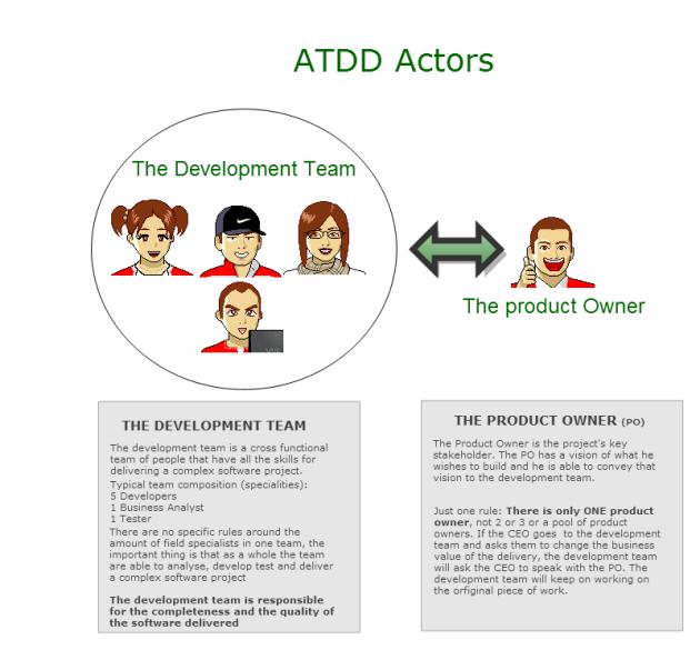 ATDD Actors