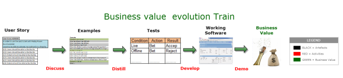 Business value Evolution Train