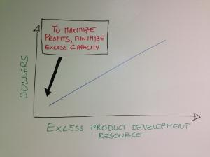 Aim for 100% resource utilization