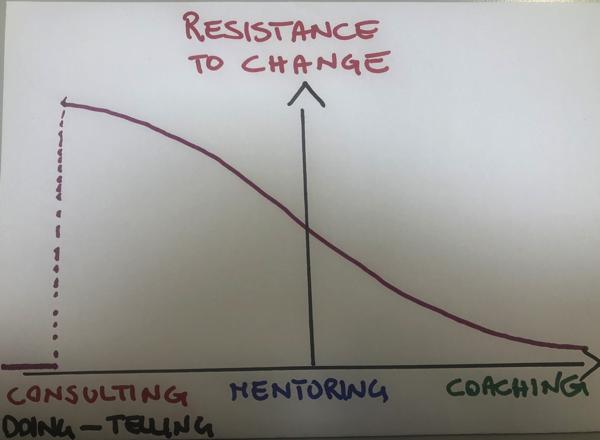 ResistancetoChange