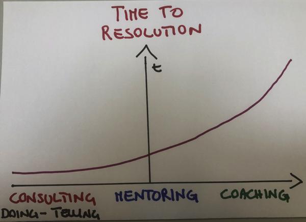 TimetoResolution